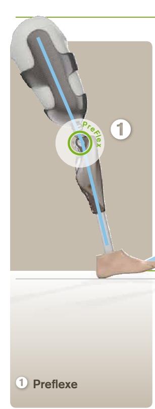 Elektronicky řízená fyziologická preflexe, tj. mírné ohnutí kolenního kloubu 4° při dopadu paty. Dochází tak k rychlejšímu plnému kontaktu protézového chodidla s podložkou.