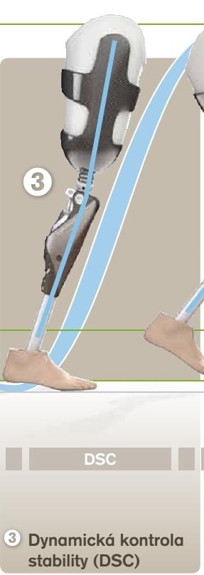 Inovativní a patentovaná metoda umožňující dohlížení na všechny pohybové situace. Permanentní sběr šesti parametrů pro definování optimálního a bezpečného bodu sepnutí mezi stojnou a švihovou fází.