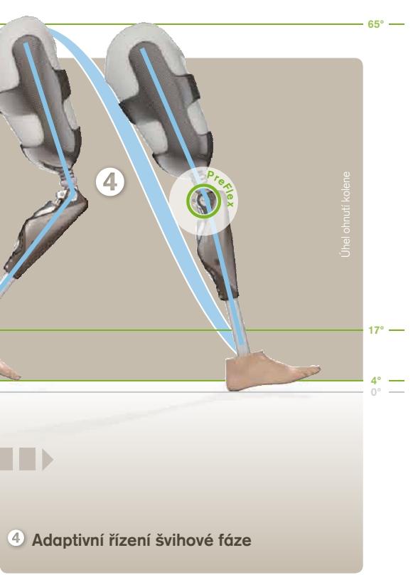 4) Adaptivní řízení švihové fáze Přesné omezení kyvného pohybu bérce na 65° flexe – nezávisle na rychlosti chůze. Řízení švihové fáze kromě toho podstatnou měrou přispívá k zamezení pádů v kritických situacích.
