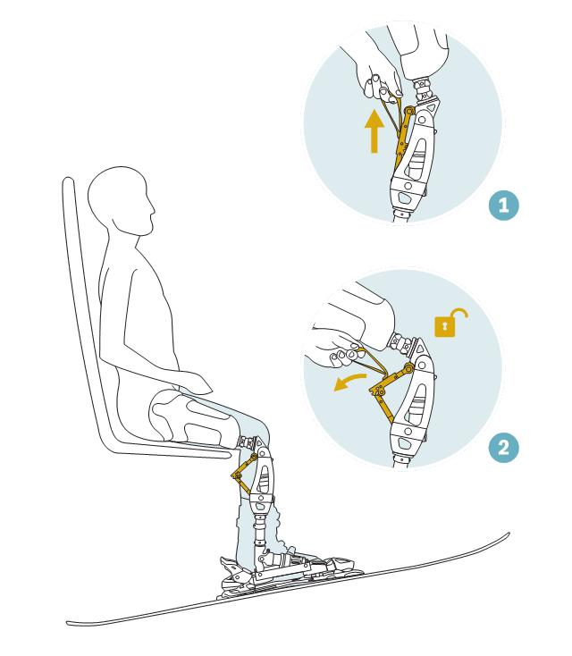 Kolenní kloub je možné deaktivovat pro pohodlné sezení a opět aktivovat jednoduchým pohybem.